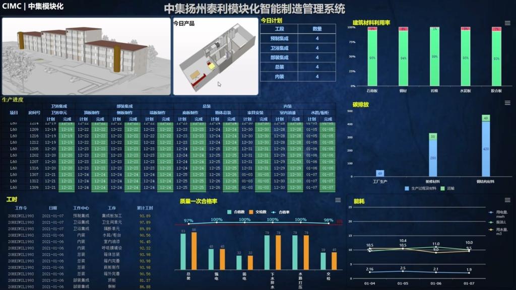 CIMC Yangzhou Base mes production excution system