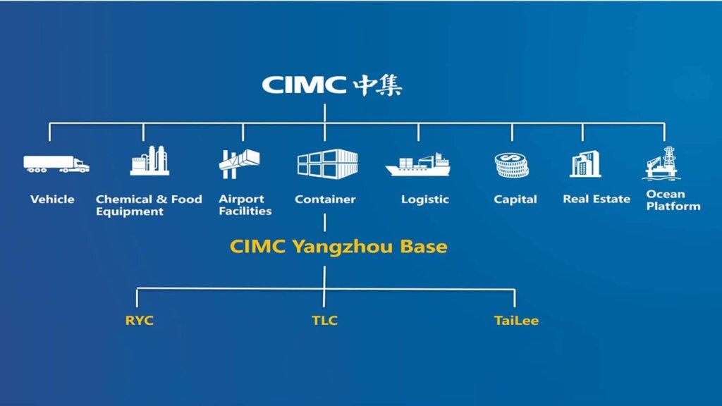 CIMC TLC organization chart 1